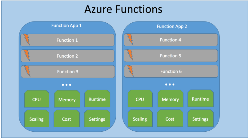 Azure Functions Architecture