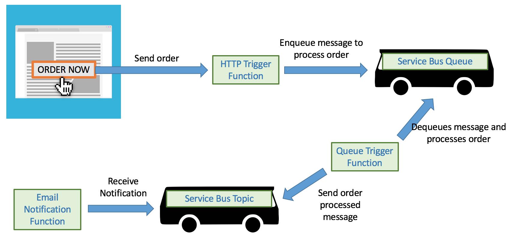 queue-topic-communication