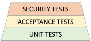 Serverless Application Testing Layers
