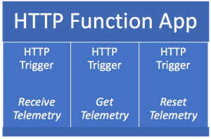 FunctionsGroupedByTrigger