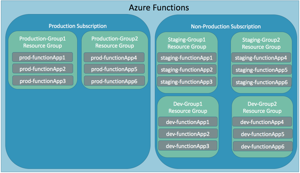 Splitting Azure Functions into development, staging, and production environments.