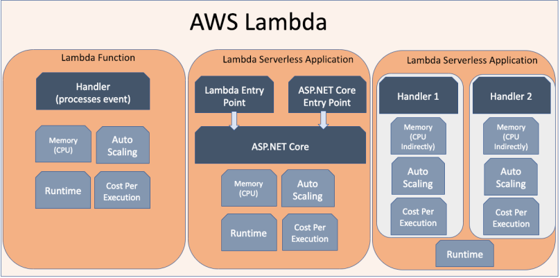 AWS Lambda .NET Core Programming Model